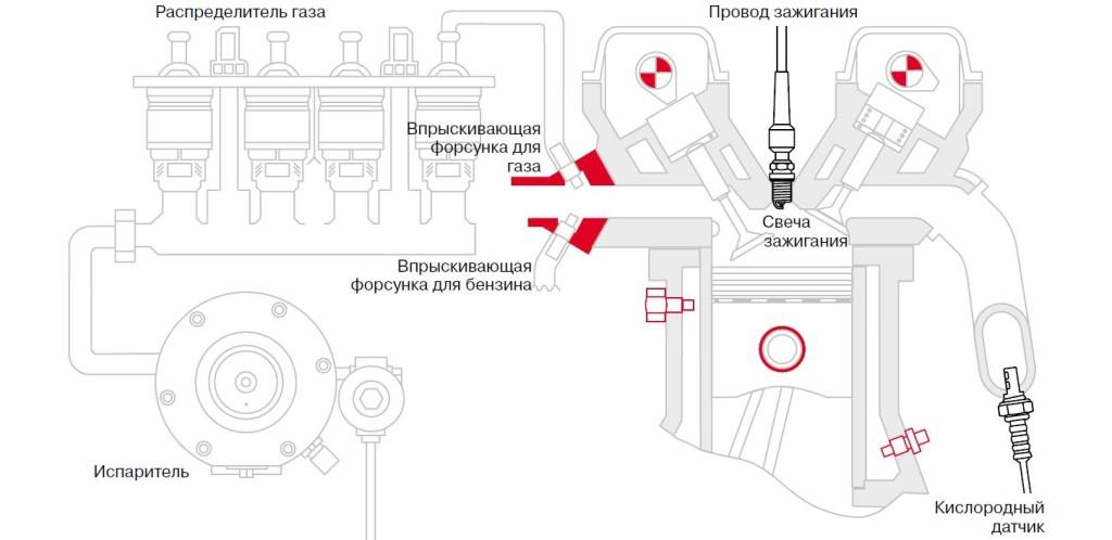 Принцип действия двигателя, эксплуатируемого на газе bomba-service.ru